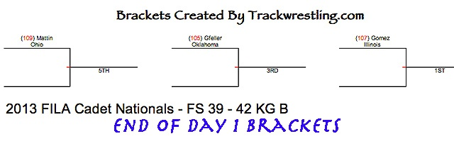 2013 Cadet Freestyle Brackets After Day 1
